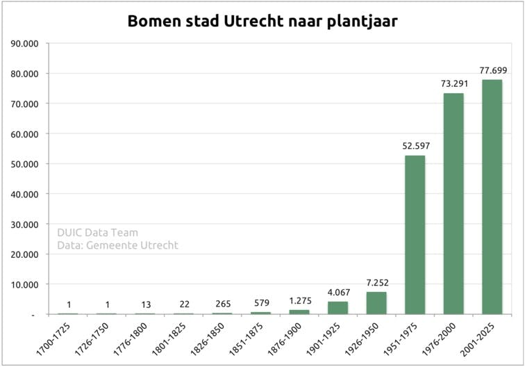 DUIC in data: Oh denneboom, oh denneboom, wat zijn je data wonderschoon