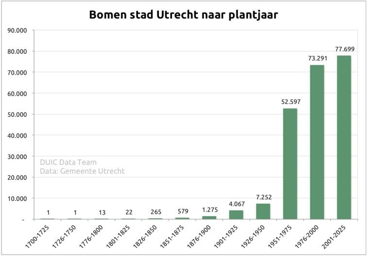 DUIC in data: Oh denneboom, oh denneboom, wat zijn je data wonderschoon