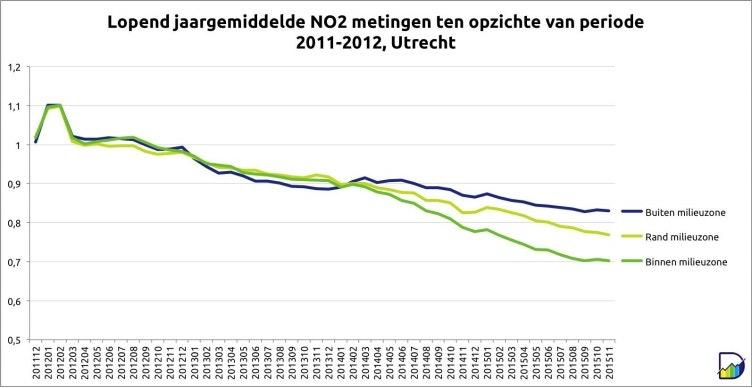 In deze grafiek is het lopende jaargemiddelde stikstofdioxide ten opzichte van de periode 20112012 afgezet. De afwijking en trend wordt op deze manier goed zichtbaar. De meetpunten zijn gegroepeerd in buiten de milieuzone, de rand van de milieuzone en binnen de milieuzone.
