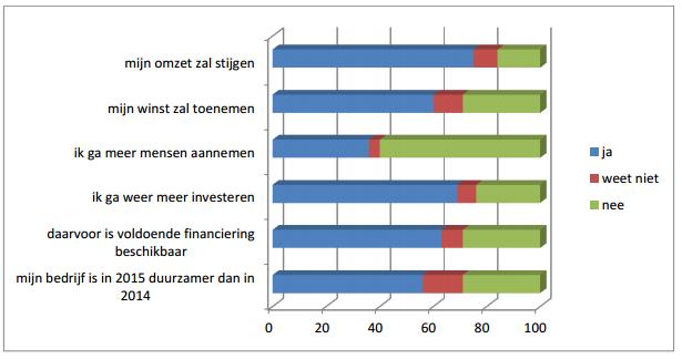 grafiek 3