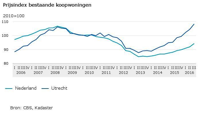Huizenprijzen Utrecht stijgen enorm en zijn voor het eerst hoger dan voor de crisis