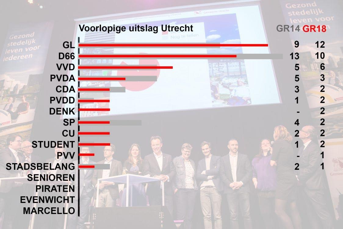 GroenLinks grootste partij in Utrecht met 12 zetels; D66 volgt met 10